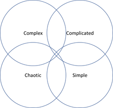 """Four interlocked circles labeled """"Simple, Complicated, Complex and Chaotic""""."""