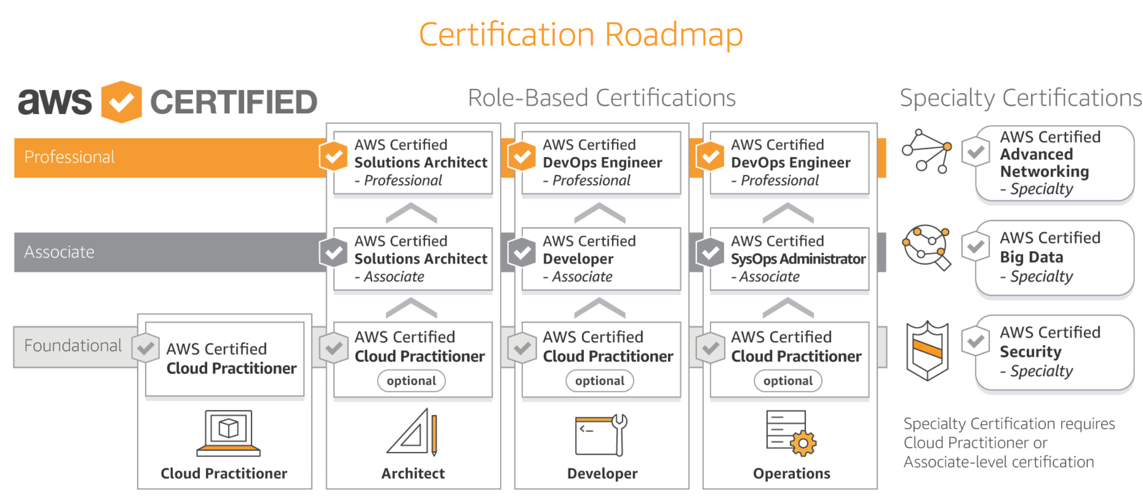 Path to AWS Certified Solutions Architect — Professional