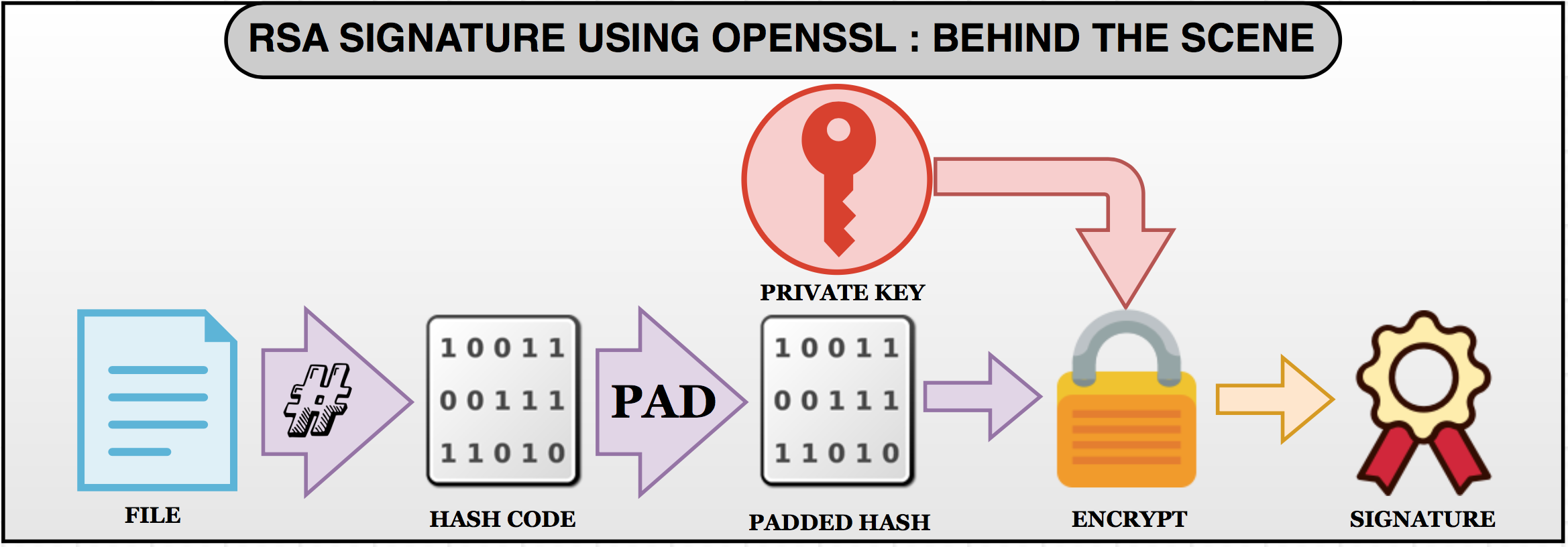 RSA sign and verify using Openssl : Behind the scene