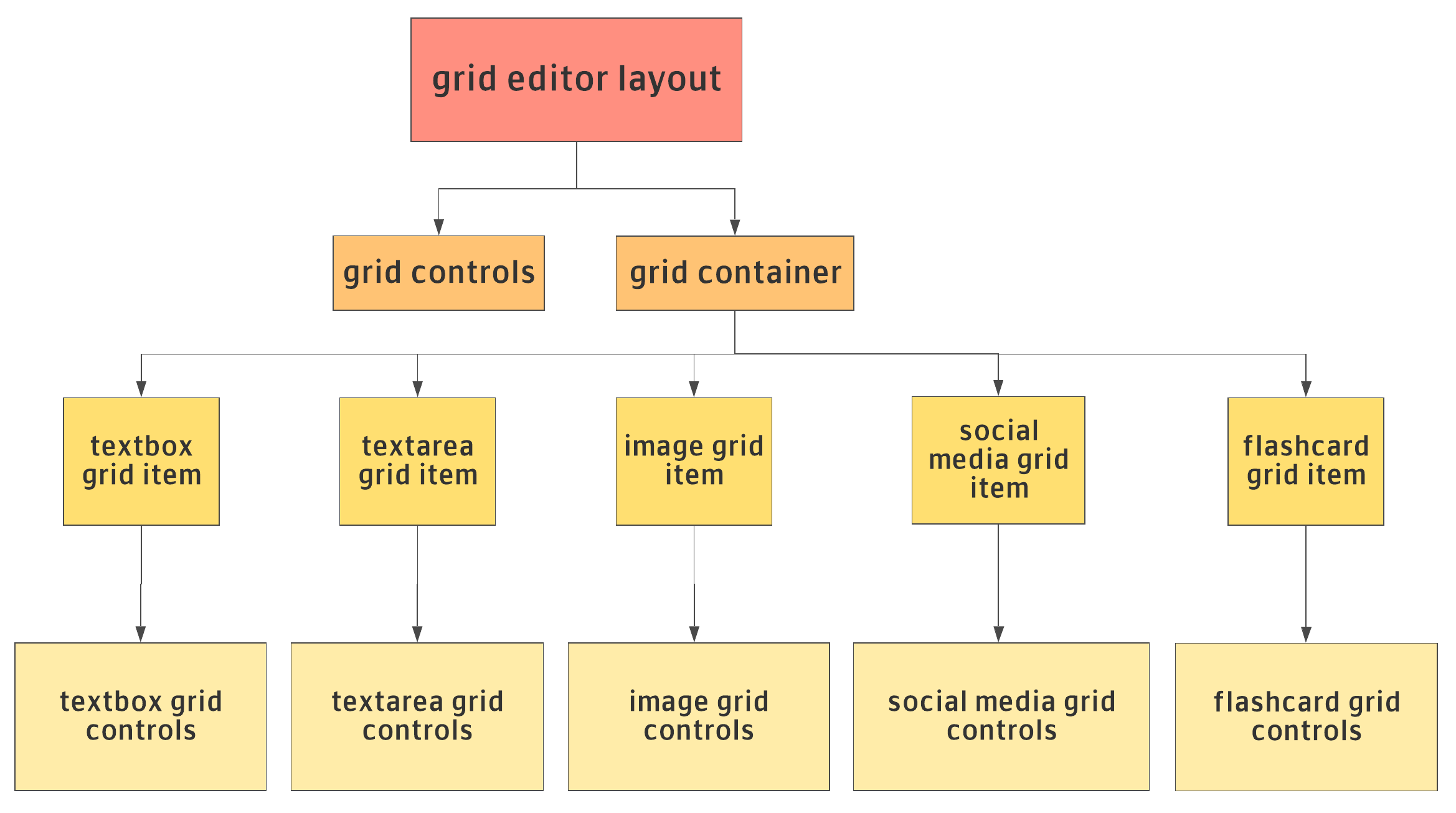 Grid Layout Editor for Vue js — A research project for