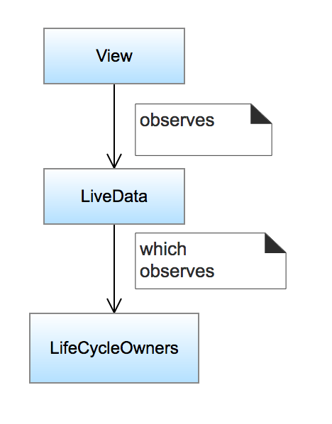 LiveData Clean Code using MVVM and Android Architecture