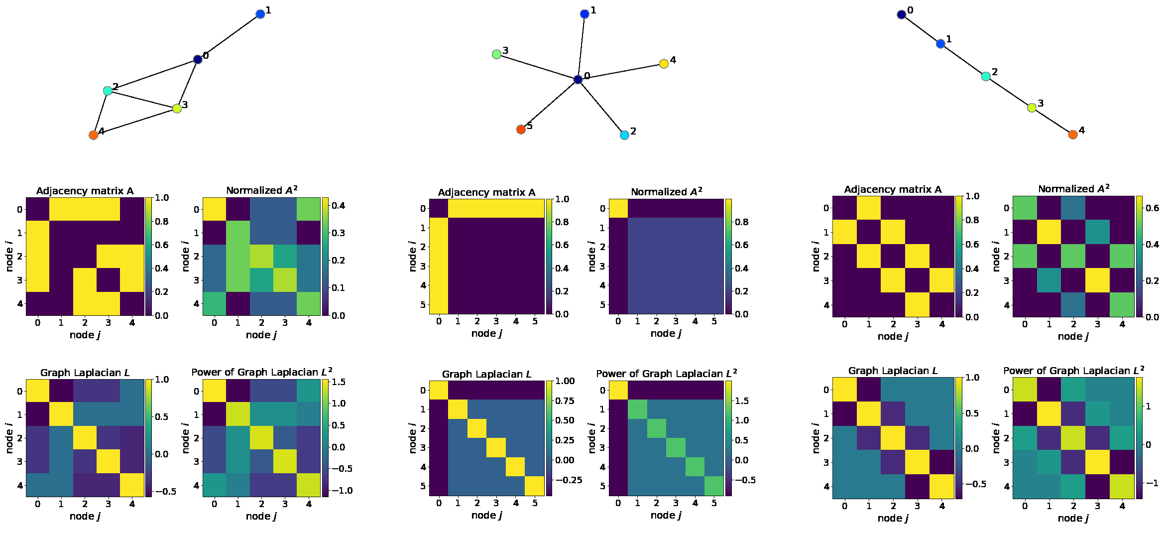 Spectral Graph Convolution Explained and Implemented Step By