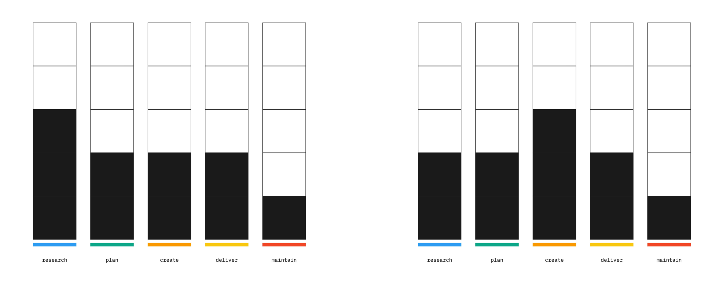 Two bar graphs compared side by side.