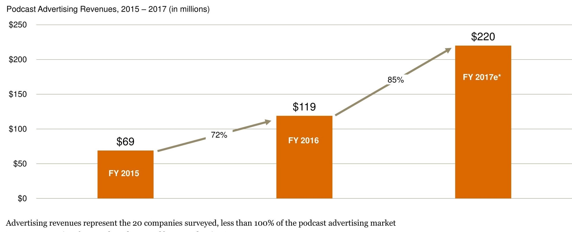 The Future of Podcasting: How Do Podcasts Make Money?