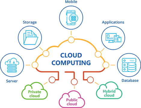 How to Start using Cloud Computing as a StartUp | by Ewere Diagboya |  MyCloudSeries | Medium