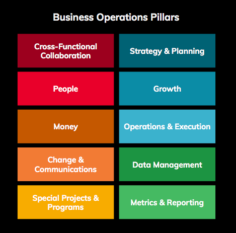 What I Learned from 50 Business Operations Job Descriptions