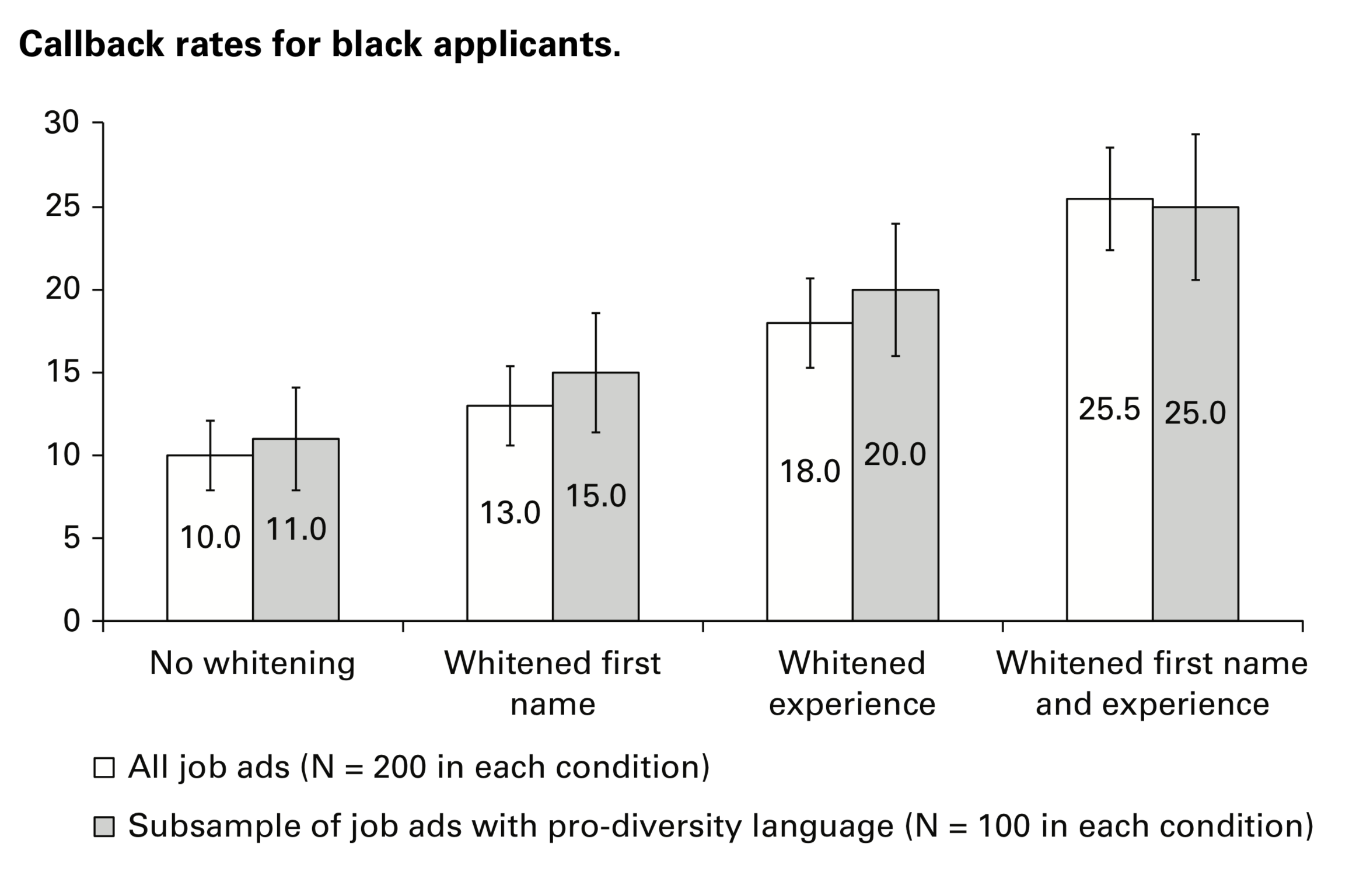 Graphs showing how the callback rates change for Black applicants when names and/or experience are whitened
