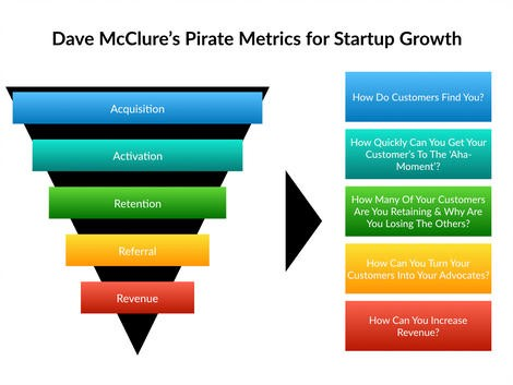 AARRR Framework- Metrics That Let Your StartUp Sound Like A Pirate ...