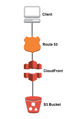 Deploying Multiple Websites with Terraform - Open Digerati