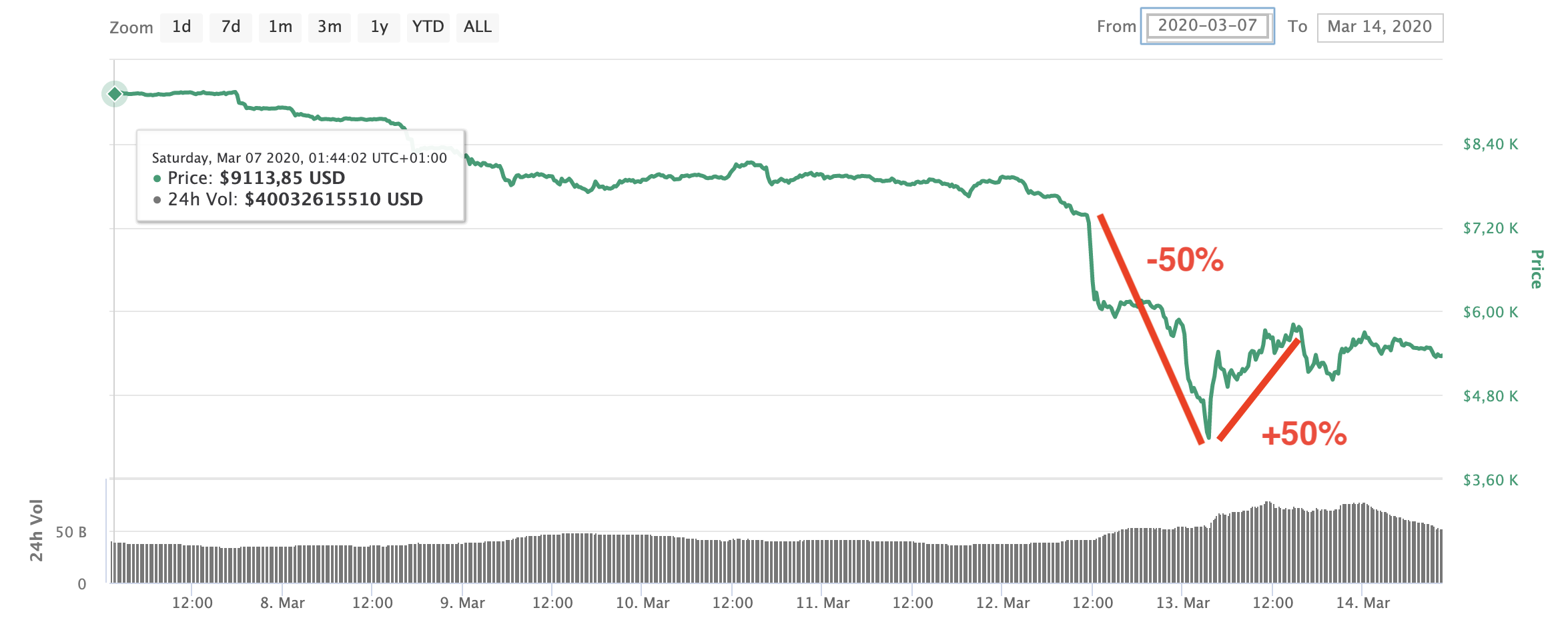 Bitcoin price collapse as low as $ 3,800