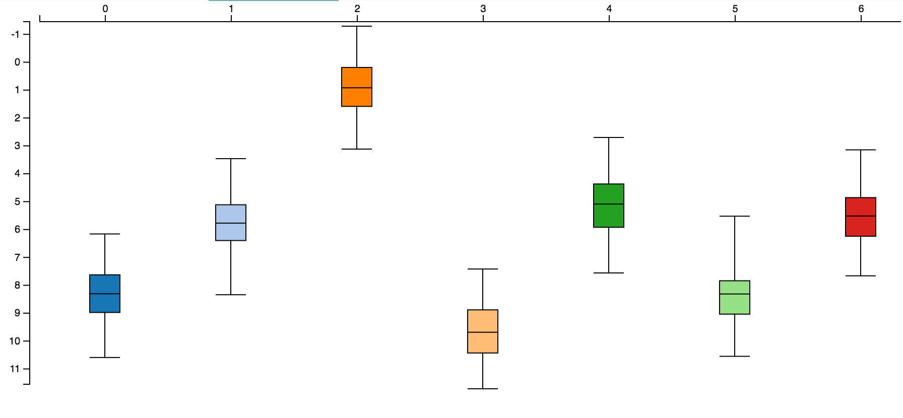 A Simple Box Plot in d3 js v4 0 - Data Syndrome