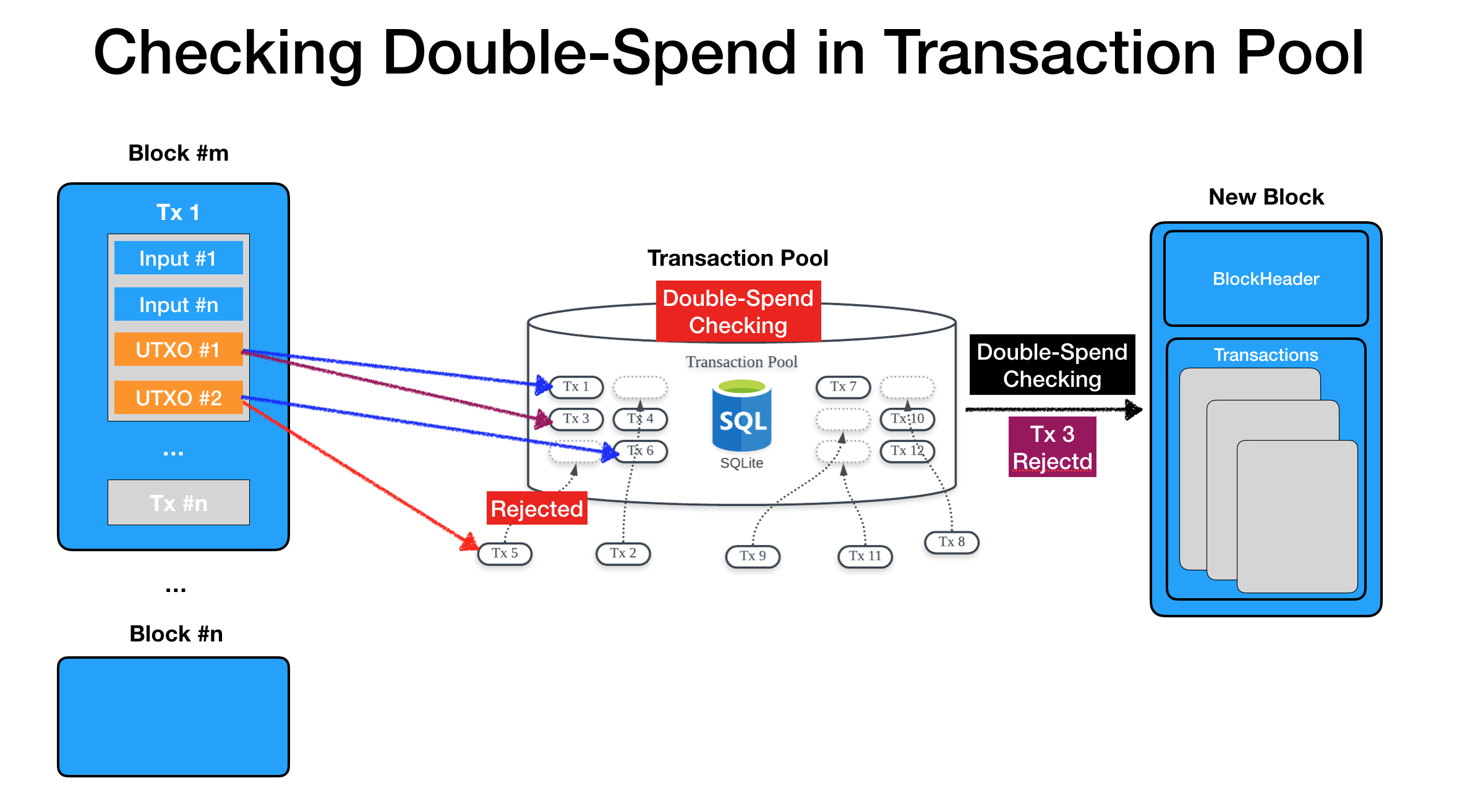 double-spend transactions