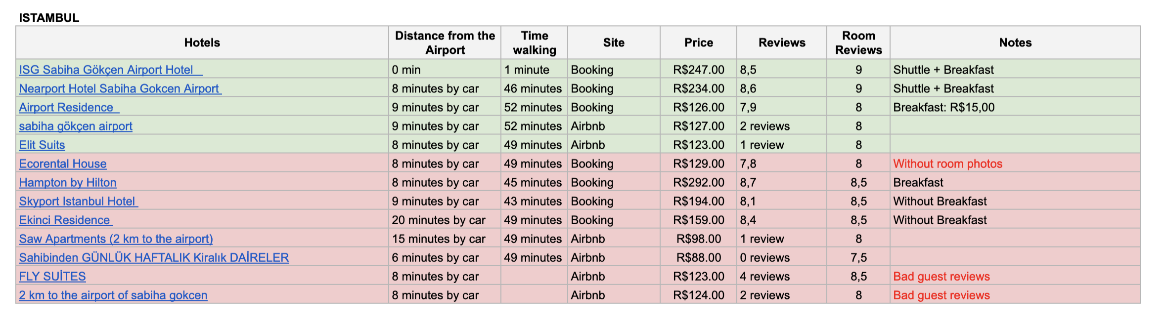Personal analysis in excel to choose a hotel to stay in Istanbul.