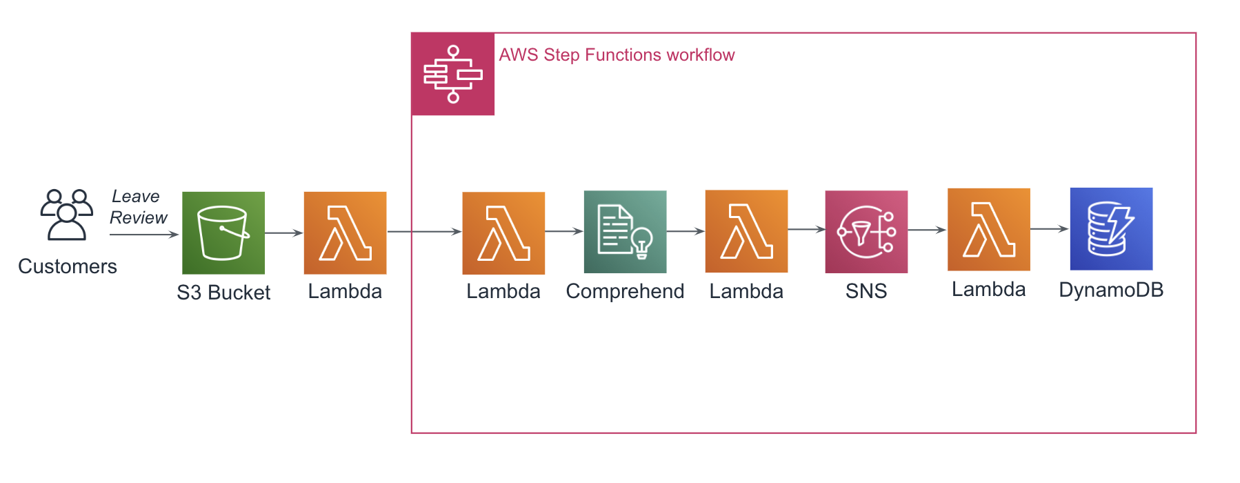 Serverless Data Processing with AWS Step Functions — An Example