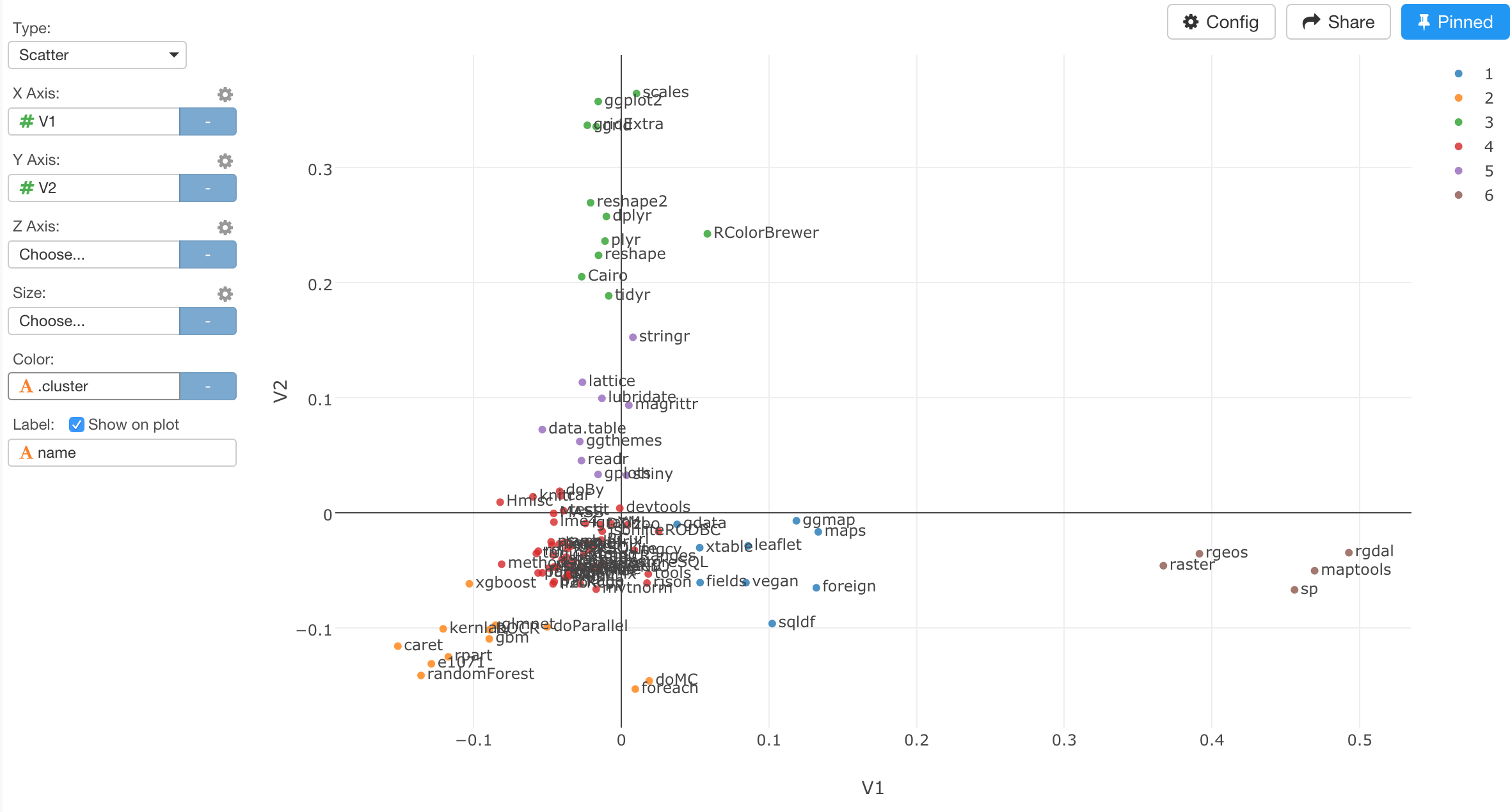 Clustering R packages based on Github Data in Google BigQuery