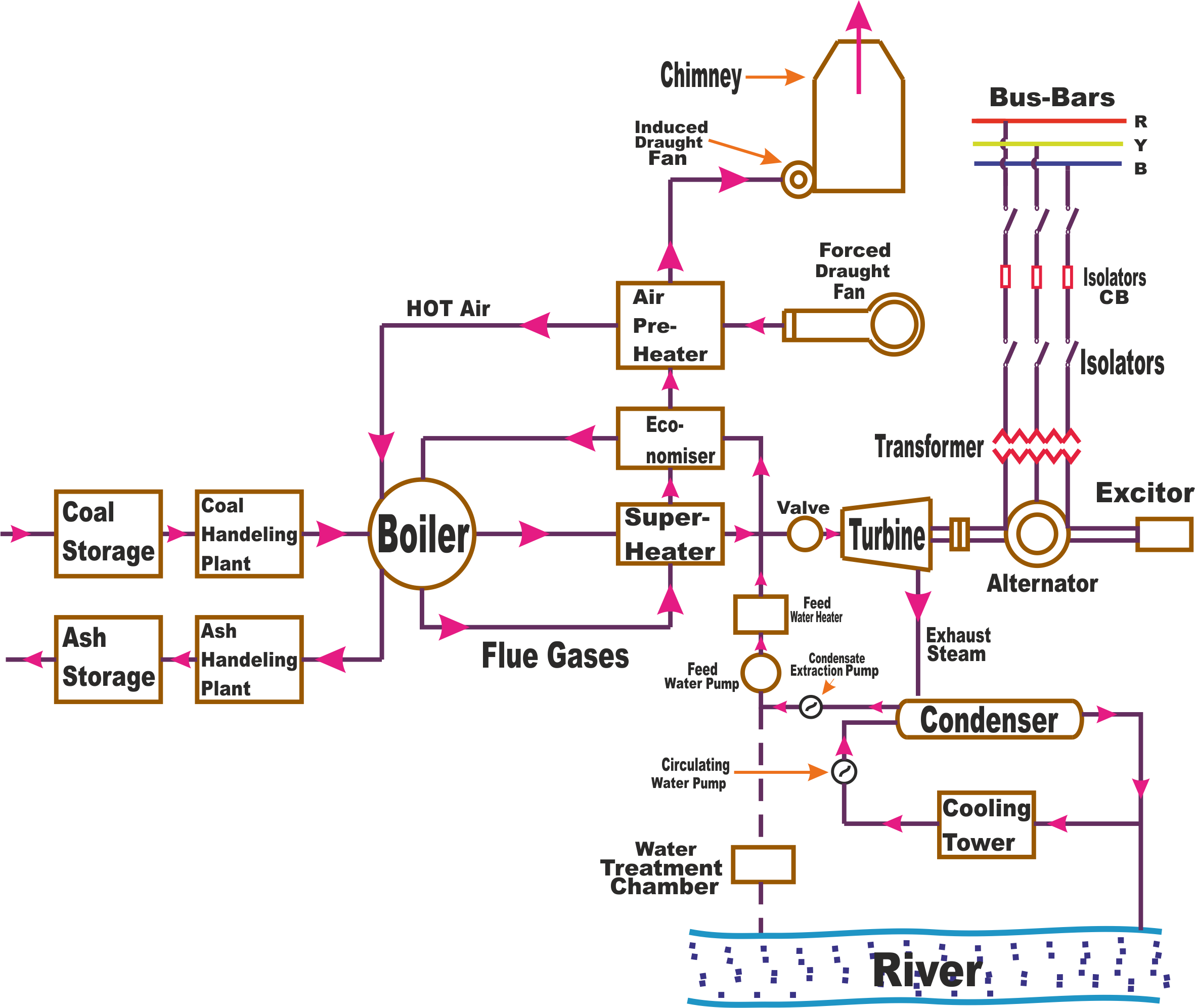 thermal power plant overview diagram thermal power plant layout and operation wiring diagram data  thermal power plant layout and
