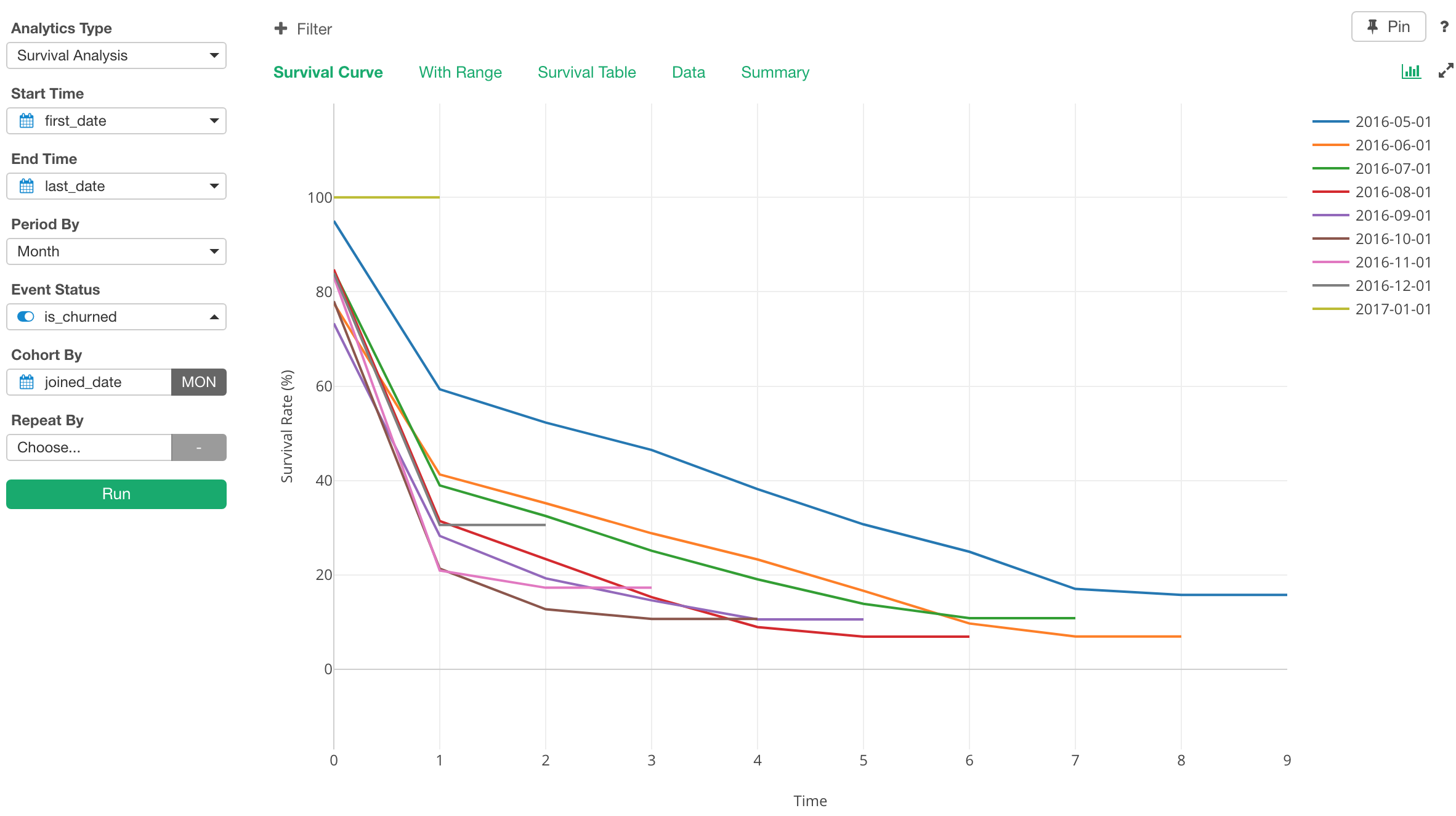 An Introduction to Cohort and Survival Analysis - learn data