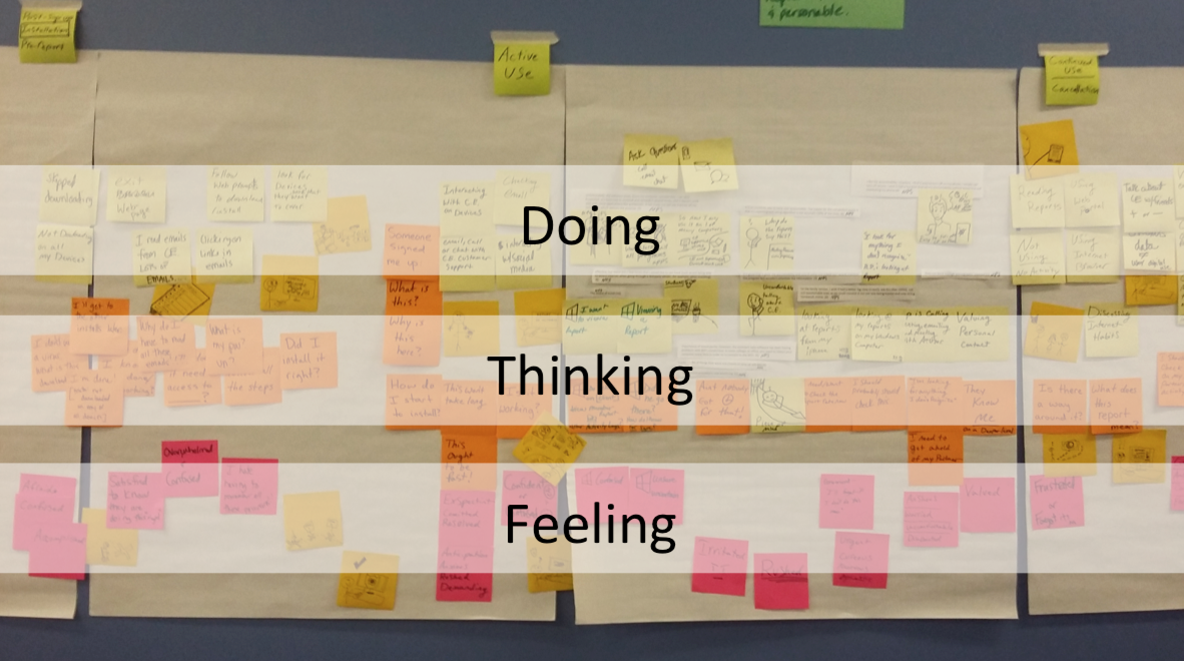 Wall covered in post-it notes grouped by the concepts of doing, thinkinig, and feeling.