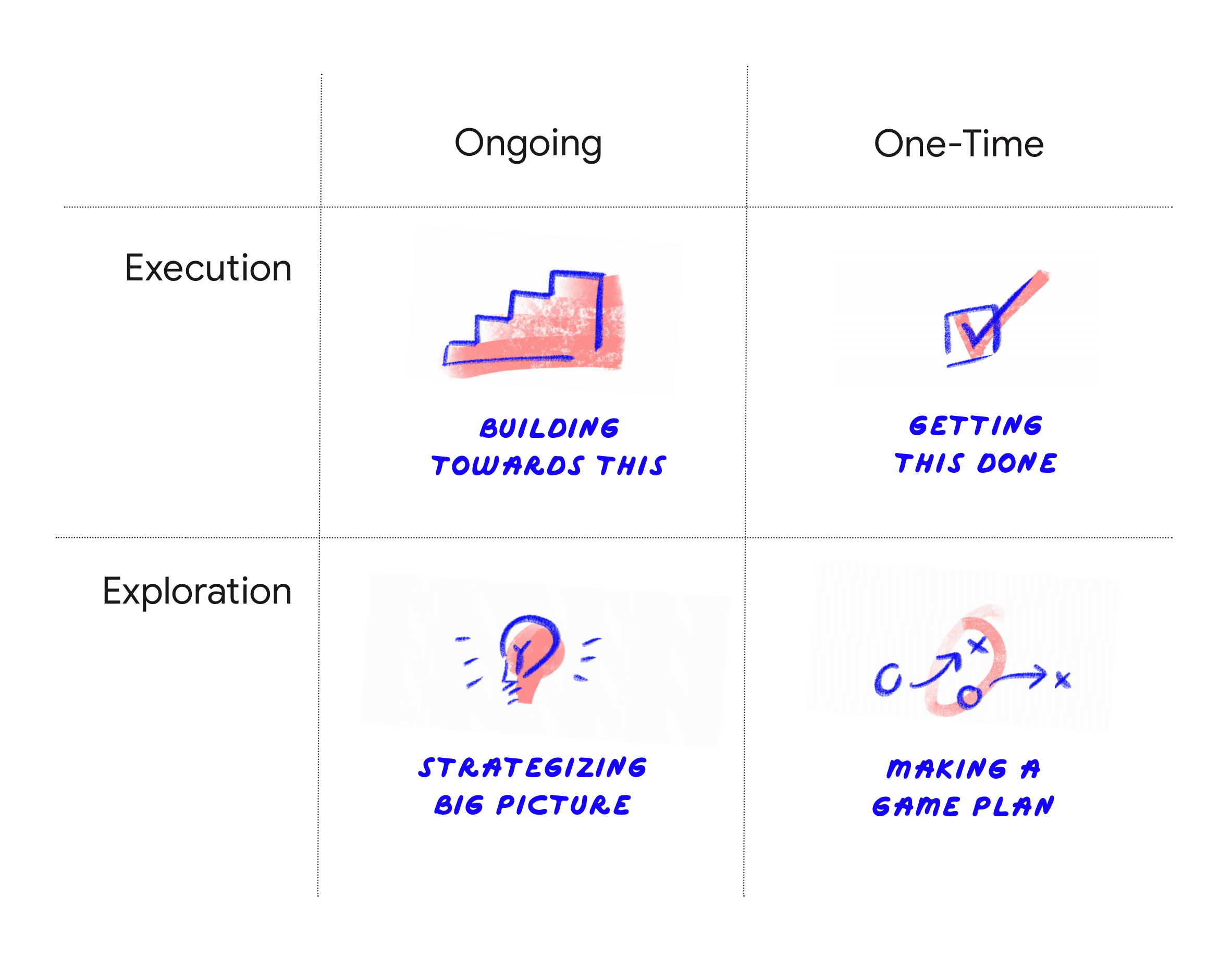 4 goal quadrants, described in body text: Building towards this, Getting this done,Strategizing big picture, Making game plan