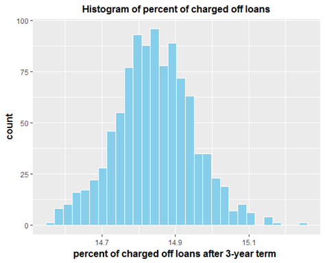 3 Year Loans >> Machine Learning Model For Stochastic Processes Towards Ai