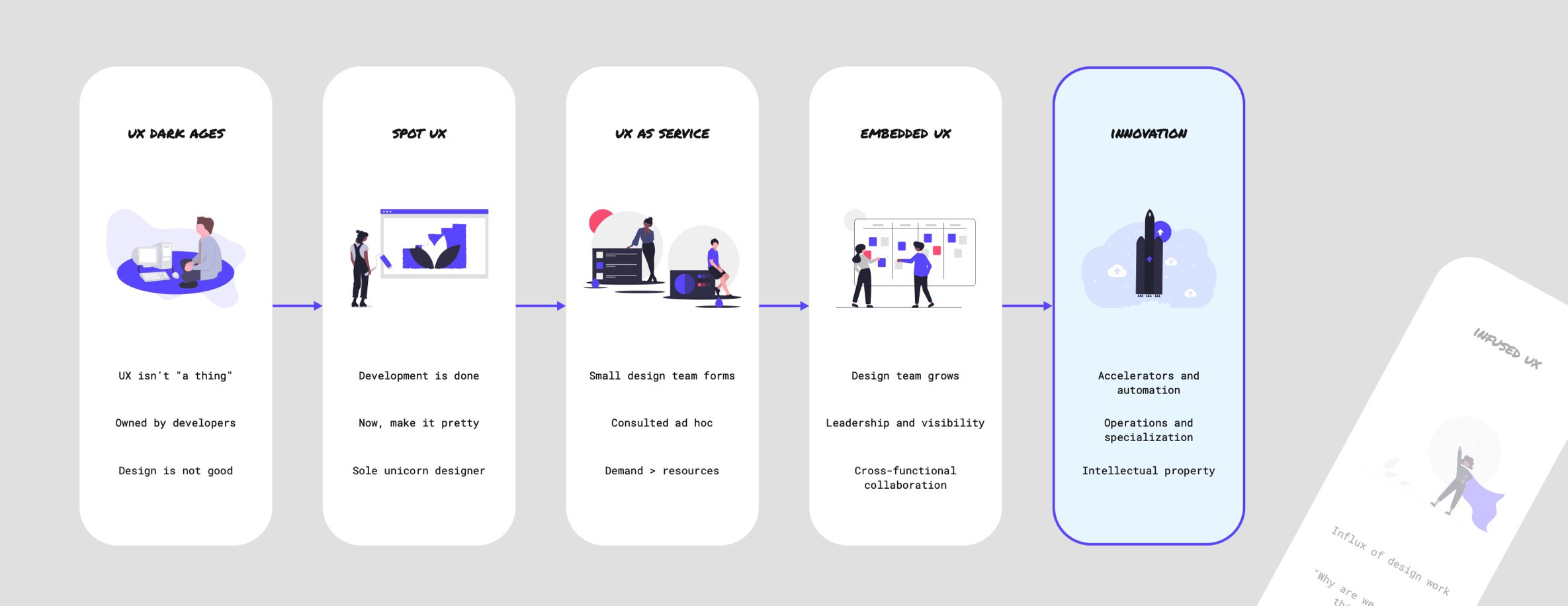 The loop between UX as a Service and Embedded UX is finally broken with the introduction of Innovation.