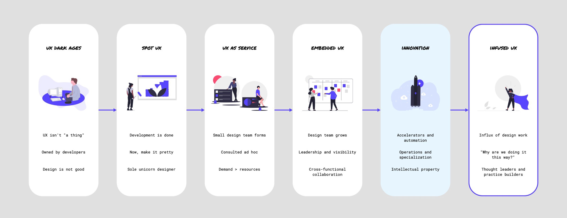 Infused UX is now achievable through the introduction of Innovation as a catalyst and vehicle.