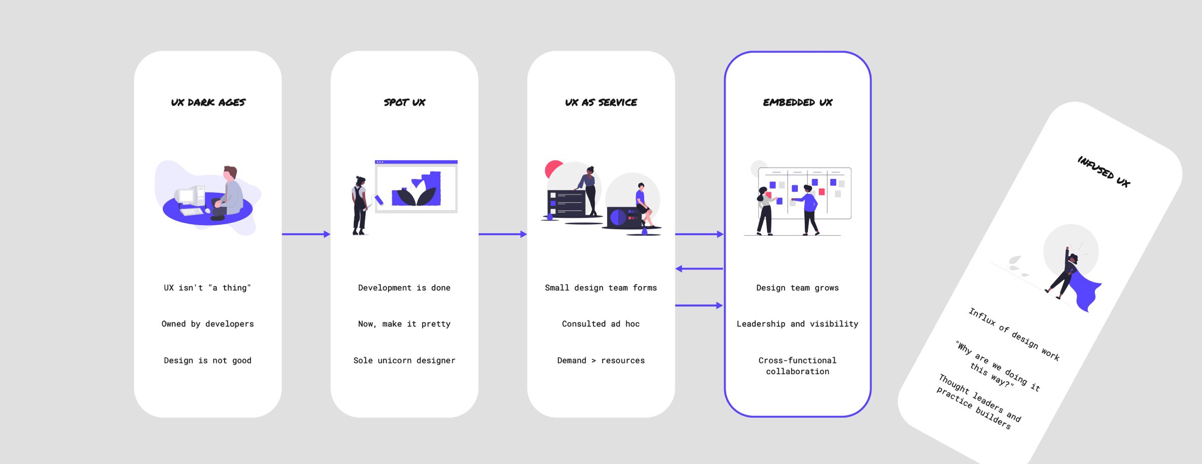 The fall of Infused UX as a goal for the Design team.