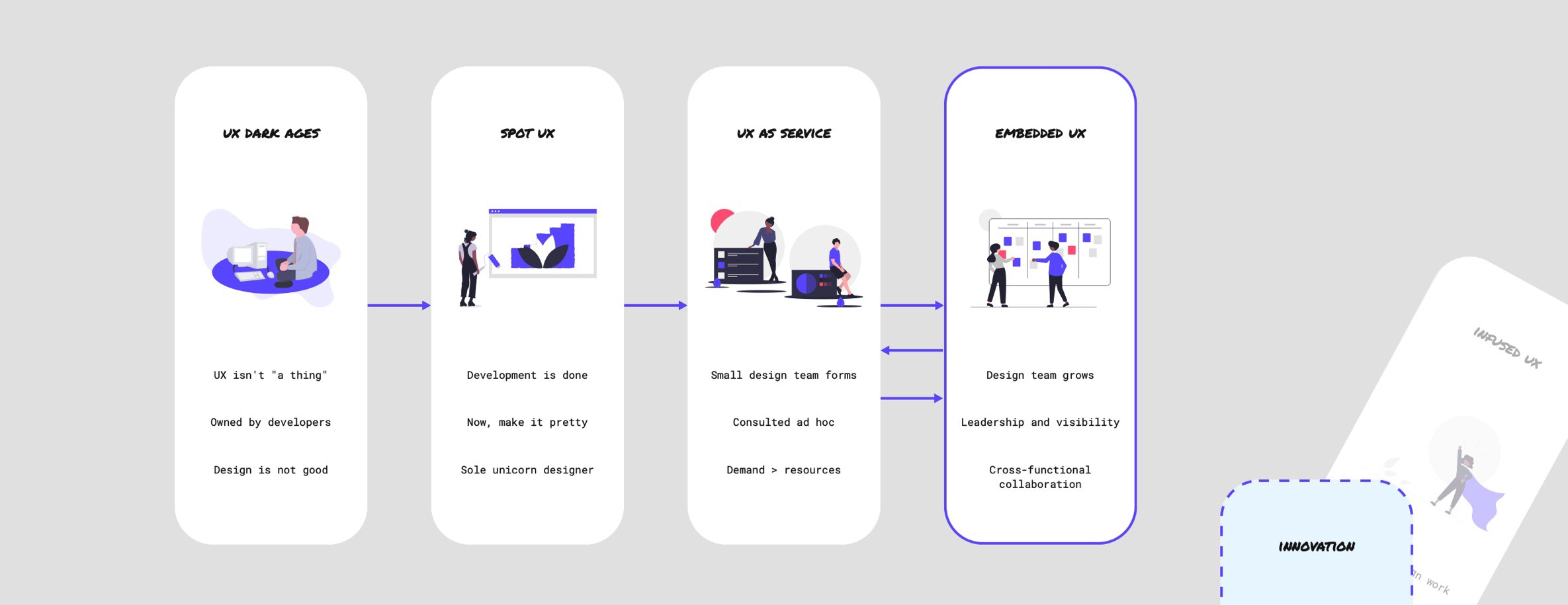 The introduction of Innovation, in place of Infused UX, to enable forward movement.