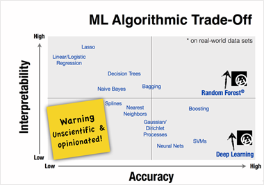 An easy guide to choose the right Machine Learning algorithm
