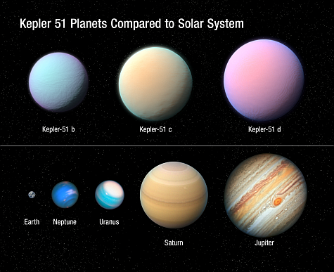A size comparision of the three worlds of Kepler 51 compared to the planets of our solar system