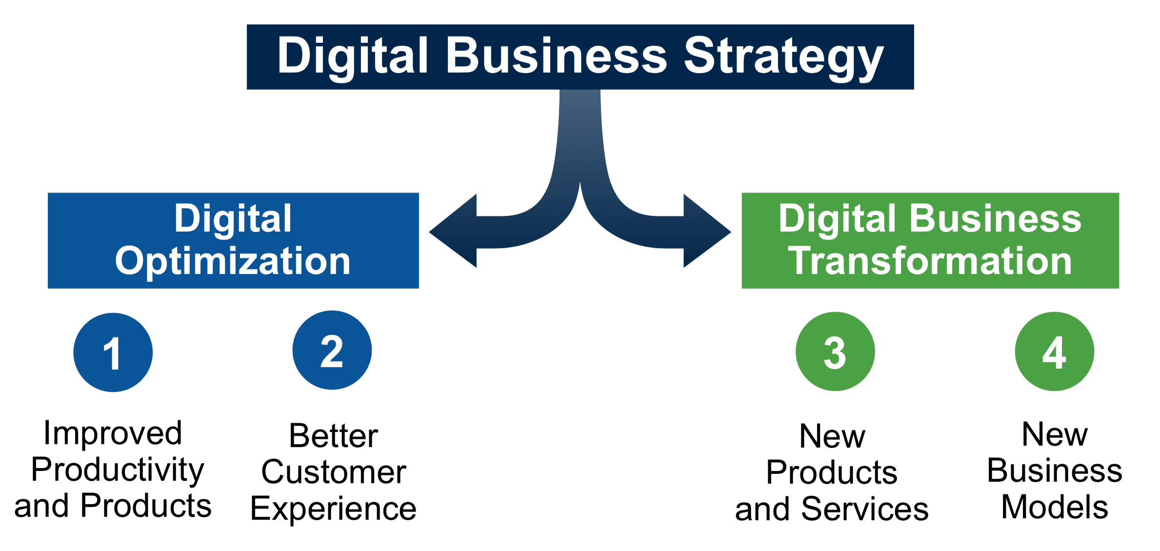 Should Know About Digital Marketing and Business