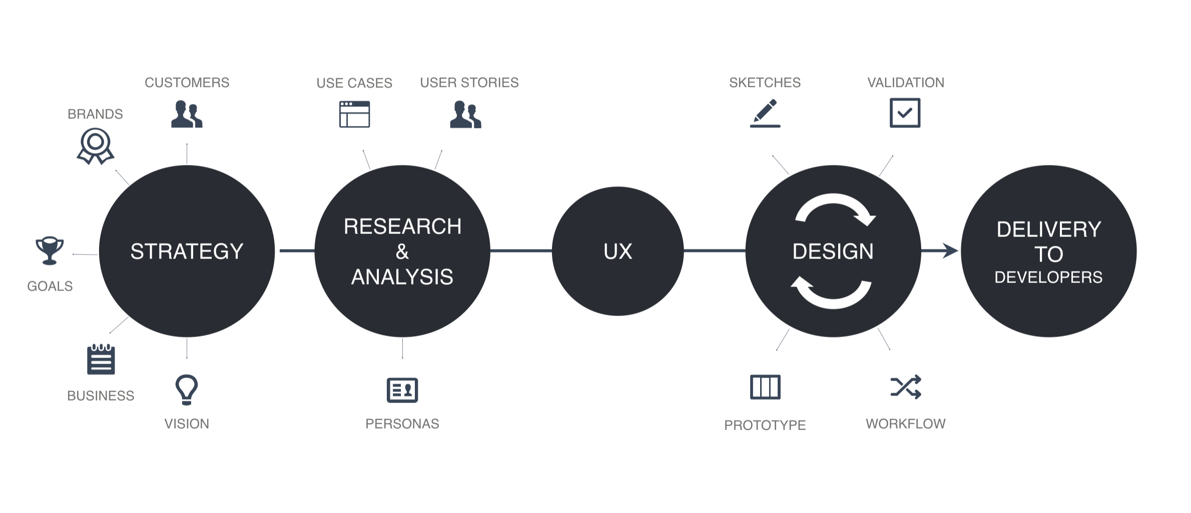 How And Why I Decided To Pursue A Career As A Ux Designer By Mingda Prototypr