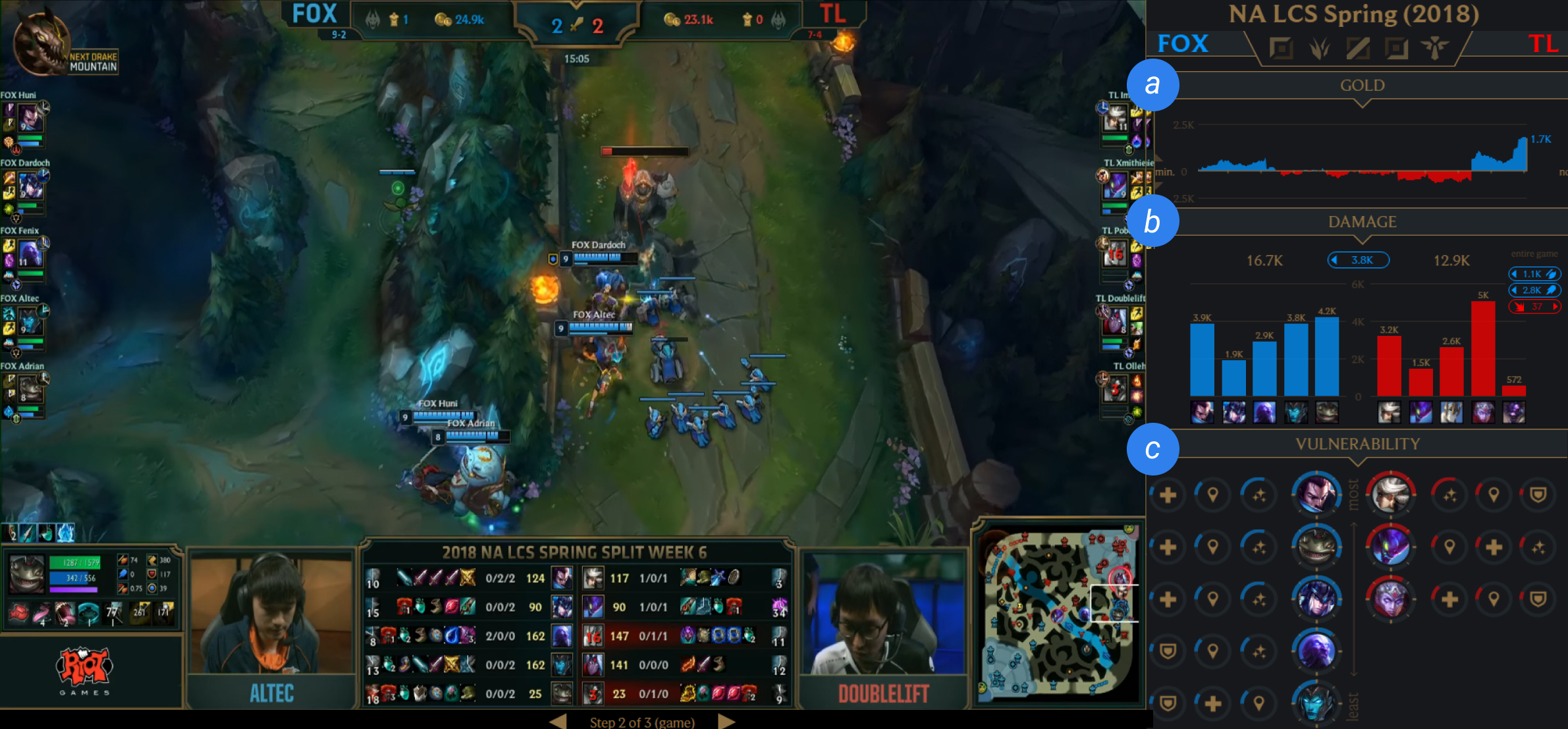 Real-Time Dashboards to Support eSports Spectating - Towards