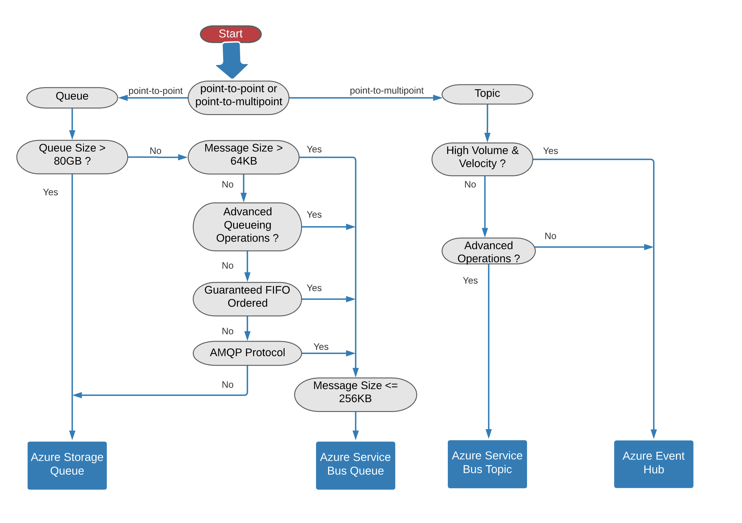 Azure Messaging Services—Decision Tree