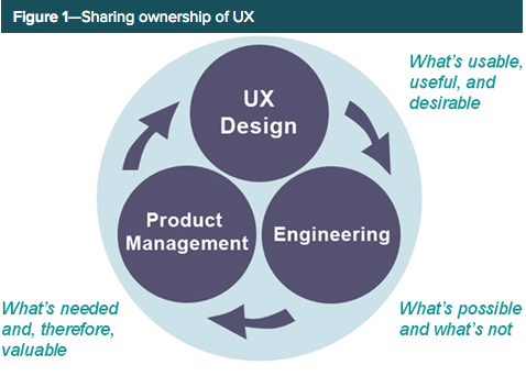 The Role Of Design In Business Strategy By Esther Raice Ux Collective