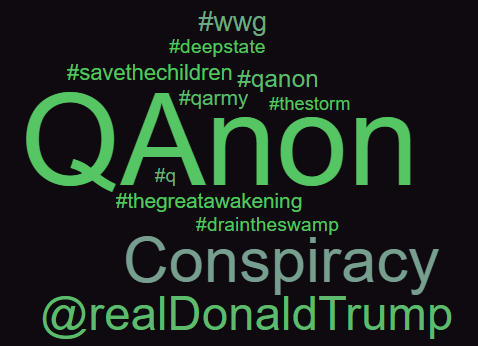 A Social Media Analytics View of the QAnon Conspiracy Theory