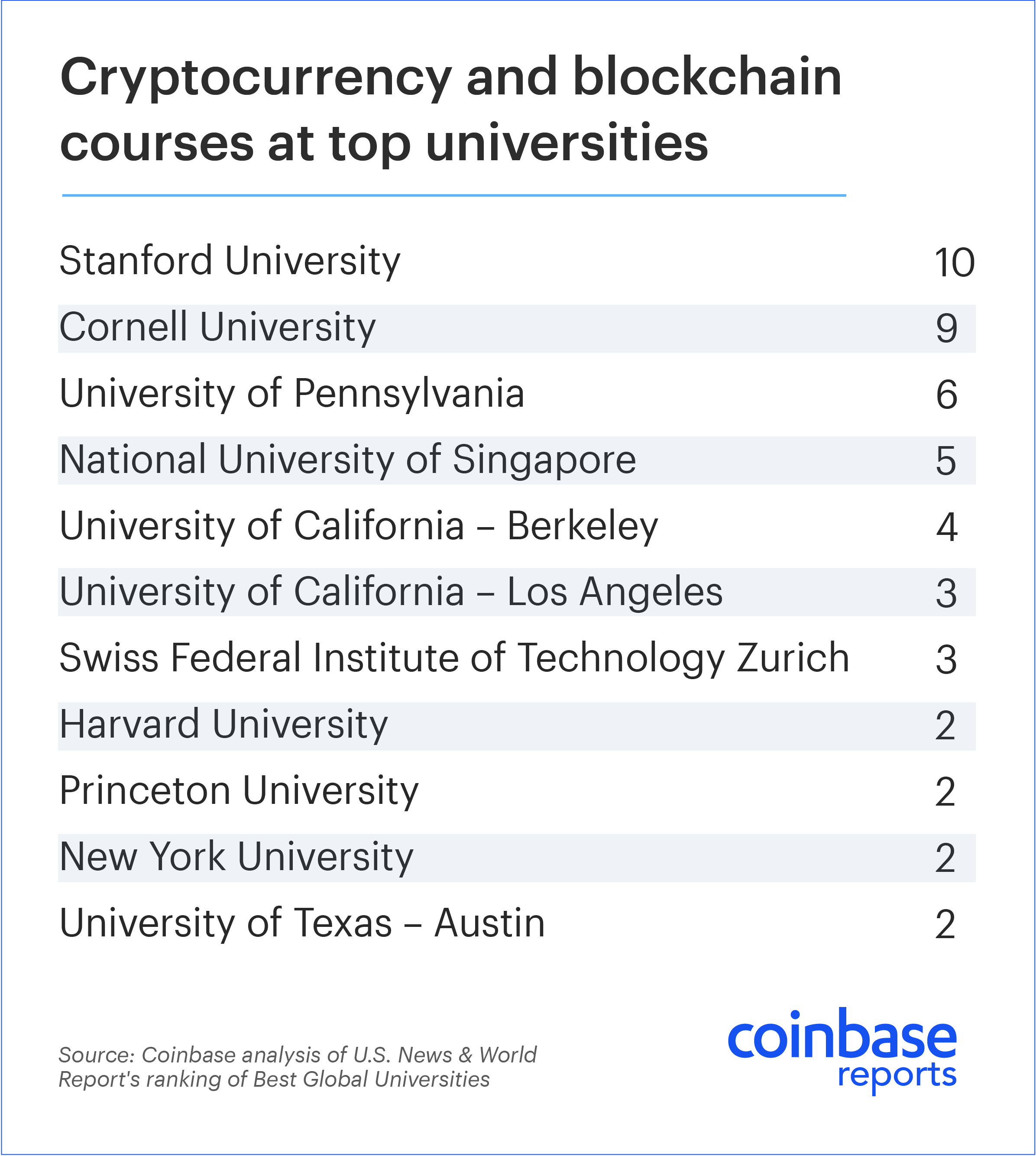 The rise of crypto in higher education - The Coinbase Blog