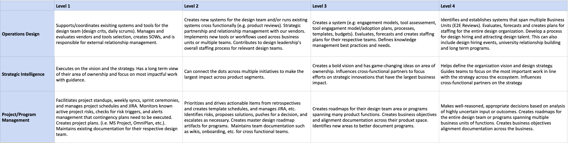 Creating Levels For Designops Needing Great Operations For A Design By Brennan Hartich Ux Collective