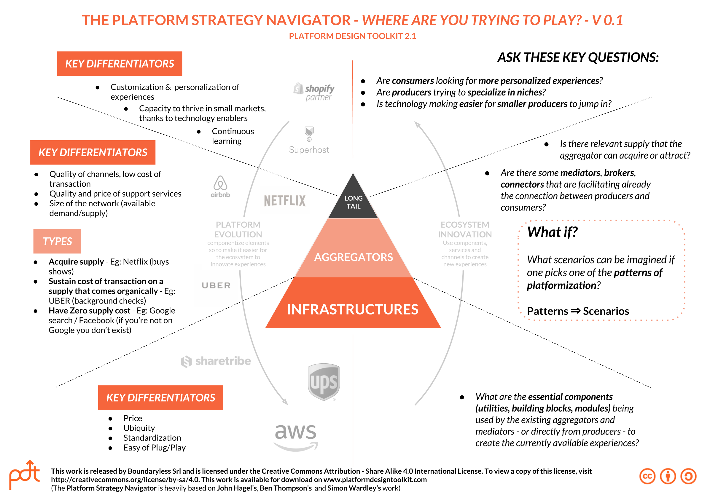 Long Tails, Aggregators & Infrastructures - Stories of
