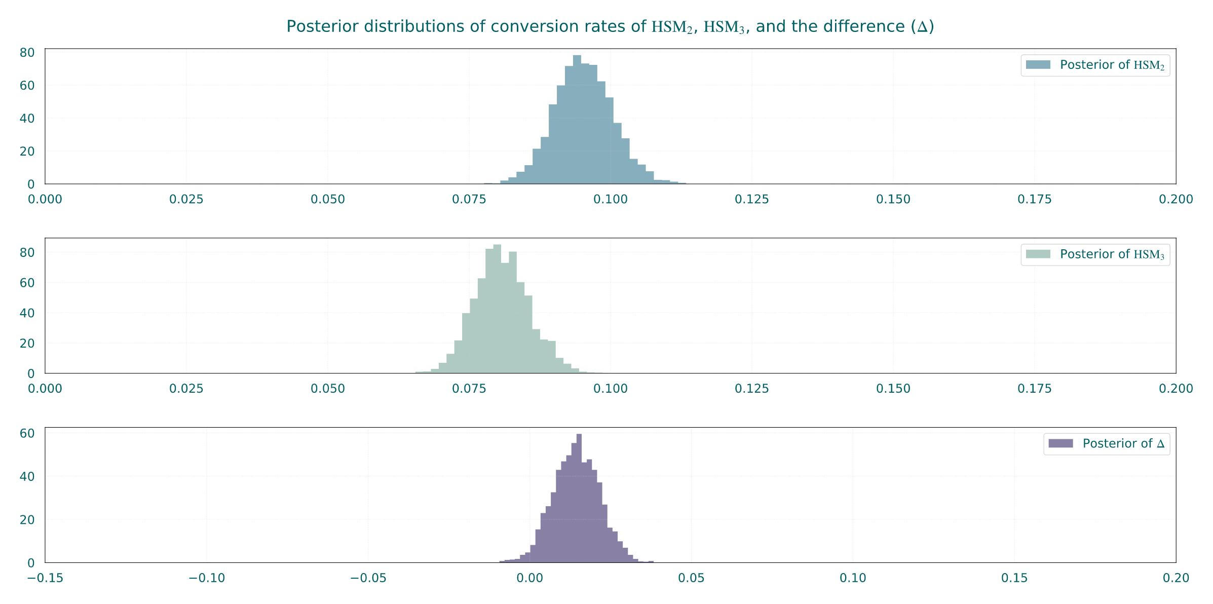 Posterior distributions of the conversion rates