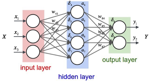 Creating a Neural Network from Scratch — TensorFlow for
