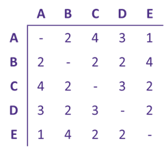 A table with 5 rows and columns. The upper diagonal is a mirror image of the lower diagonal.
