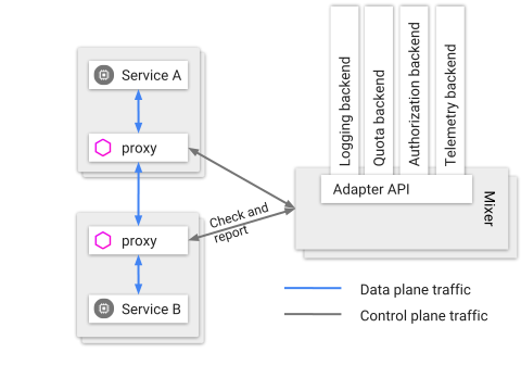 Simple Istio Mixer Out of Process Authorization Adapter
