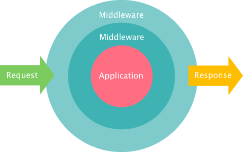 Dealing with Spaces in Form Inputs using Middleware in