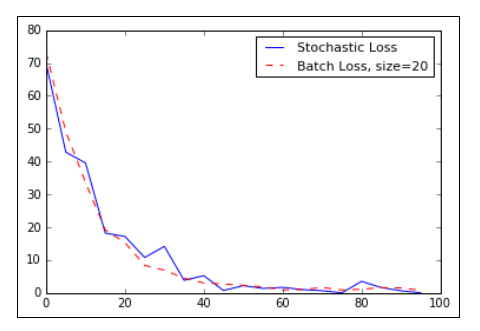 TensorFlow with Batch and Stochastic Training