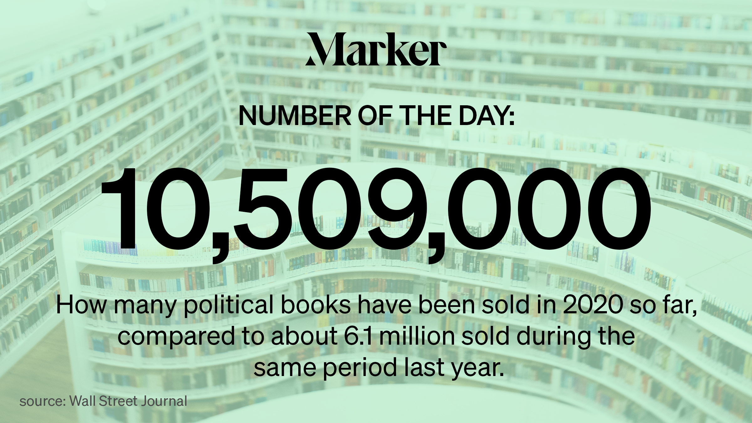 10.5 Million How many political books were sold in 2020 so far, compared to 6.1 million sold during the same period last year