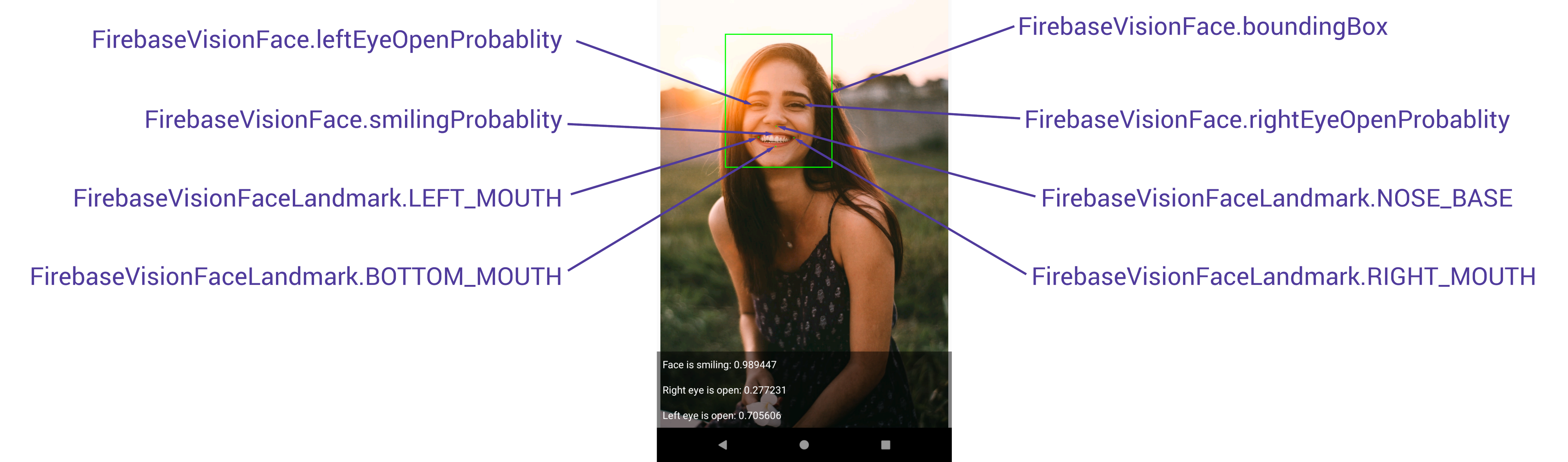 Exploring Firebase MLKit on Android: Face Detection (Part Two)
