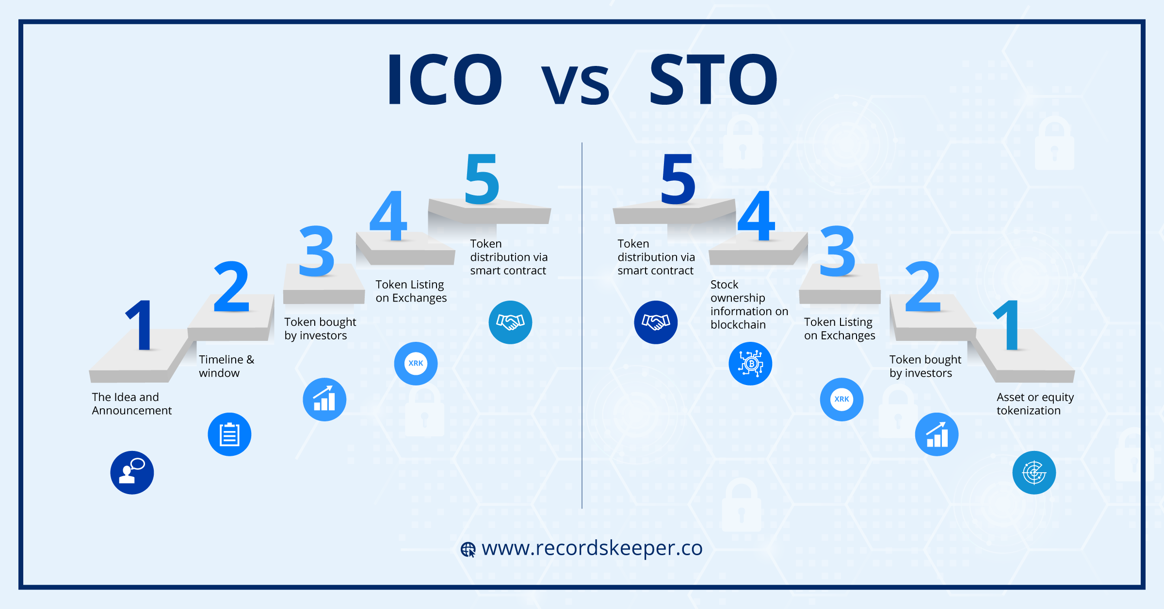Difference ico and cryptocurrency