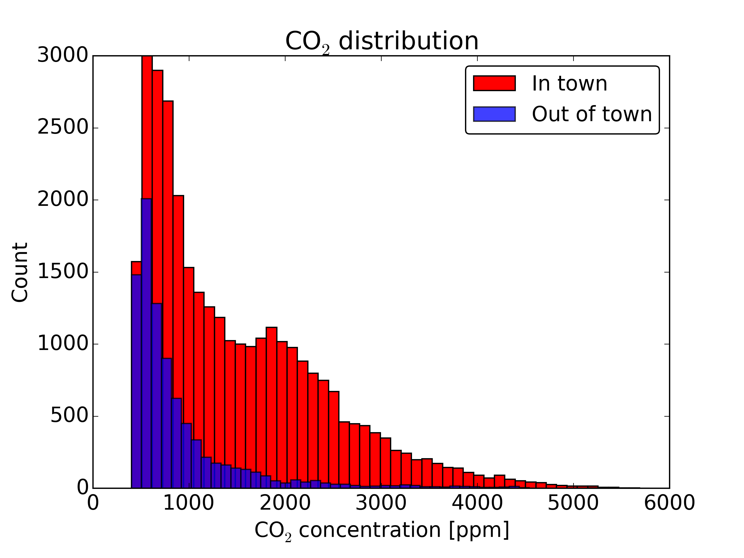 I'm living in a carbon bubble  Literally  - Joel Jean - Medium