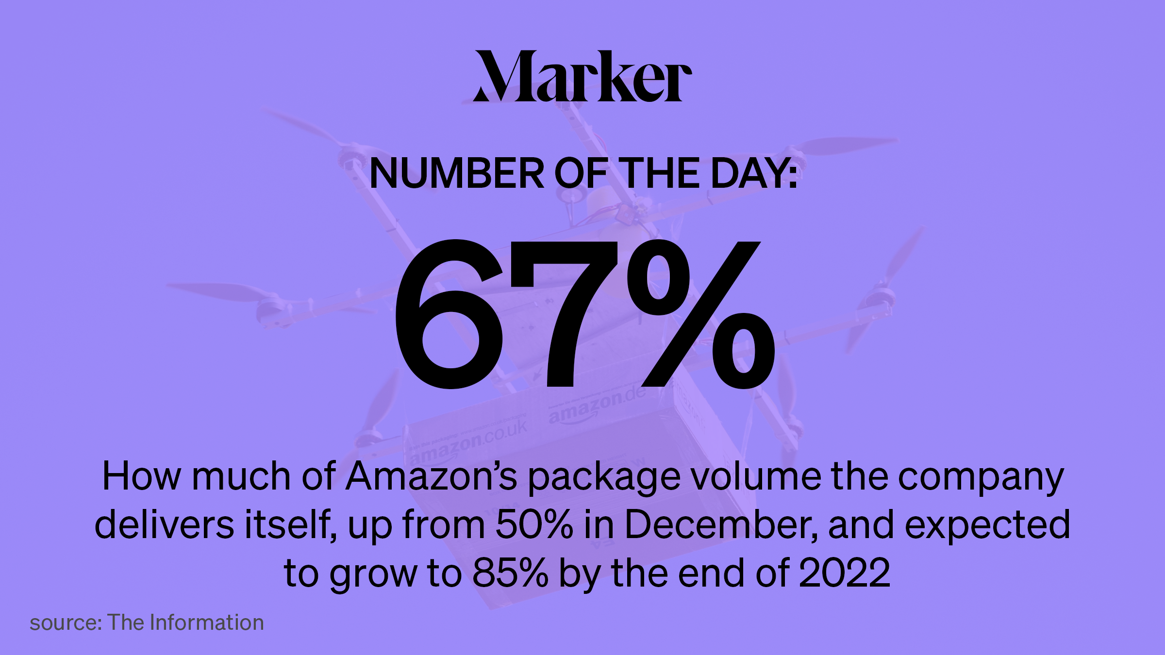 67% How much of Amazon's package volume the company delivers itself, up from 50% in Dec, and expected to grow to 85% by 2022